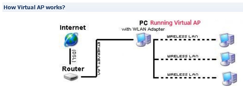 Virtual Access Point Alternatives and Similar Software