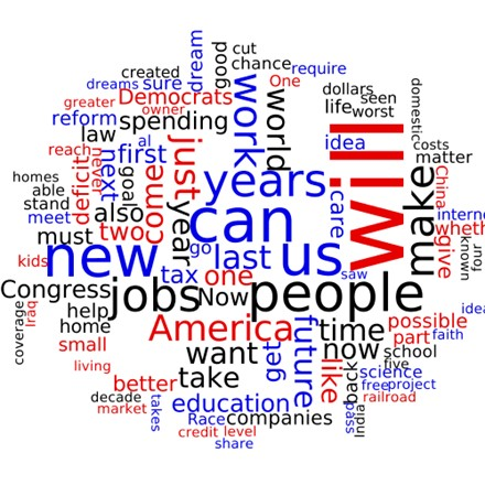 Word cloud from State of the Union speech 2011