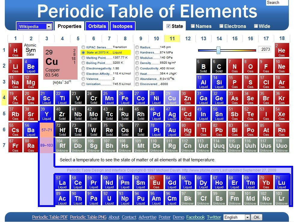 Ptable alternatives for Ptable periodic table