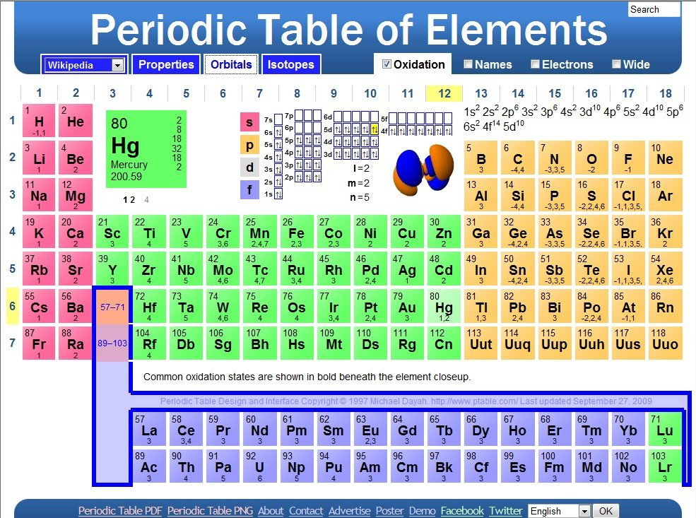 Ptable alternatives and similar websites and apps for Ptable periodic table