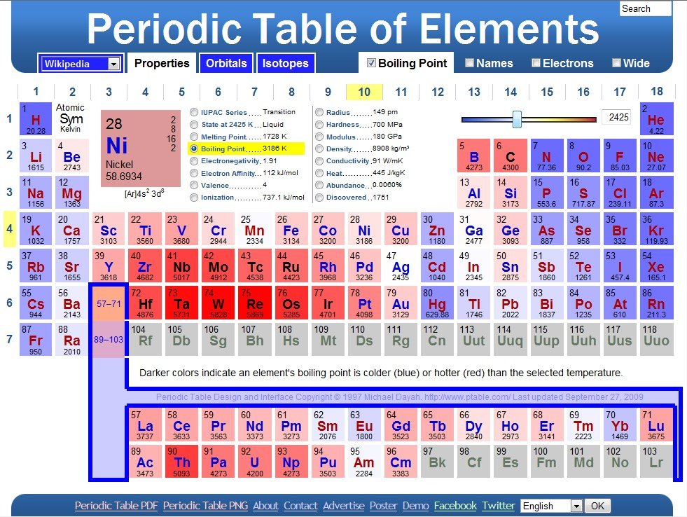 dynamic periodic table - 981×738