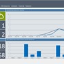 Your daily dashboard with real-time stats of how your business is performing.