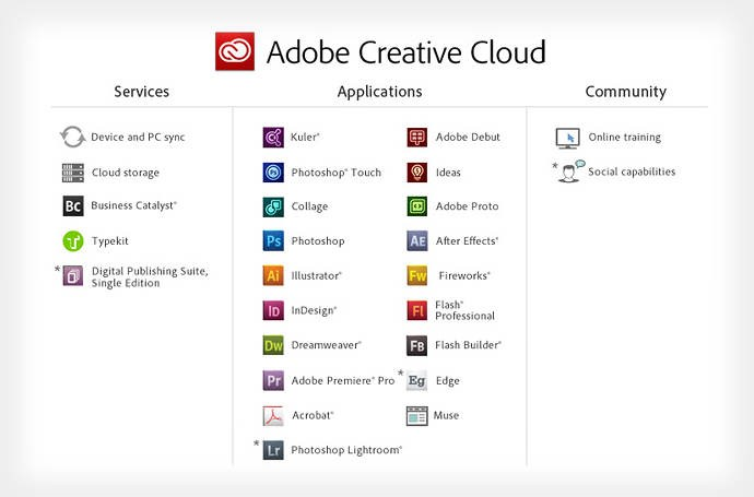 Adobe Creative Cloud Alternatives and Similar Software