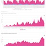 Instagram Posting Activity Analysis 