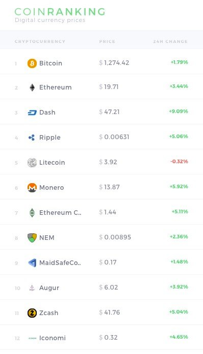 Coinranking.com Alternatives and Similar Websites and Apps