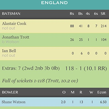 Cricket Scorekeeper Alternatives and Similar Apps - AlternativeTo net