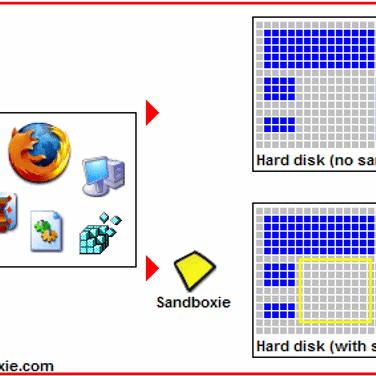 Sandboxie Alternatives and Similar Software - AlternativeTo net