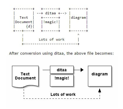 Diagrams through ascii art alternatives and similar software its possible to update the information on diagrams through ascii art or report it as discontinued duplicated or spam more app info ccuart Choice Image