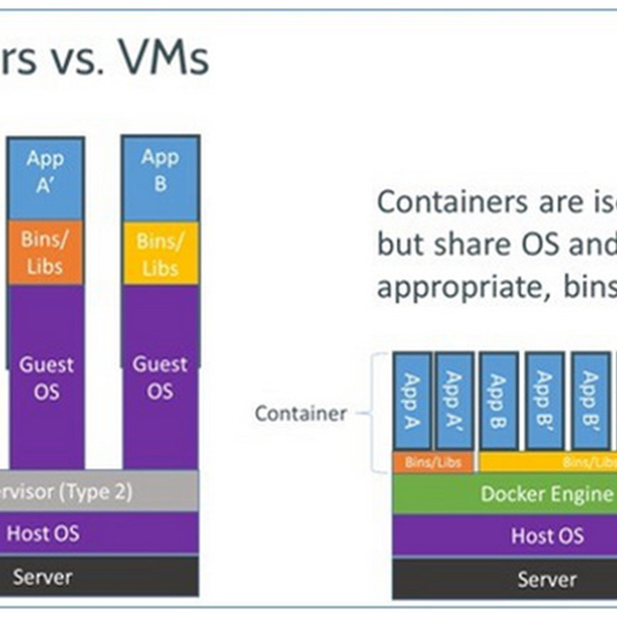 Docker Alternatives And Similar Software