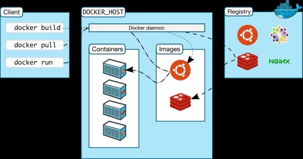 Docker Reviews, Features, and Download links - AlternativeTo