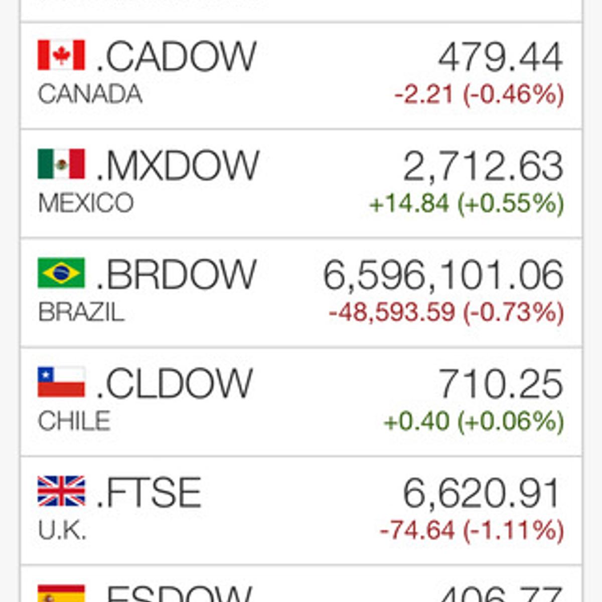 Fidelity Stock Quotes Fidelity Investments Alternatives And Similar Apps  Alternativeto