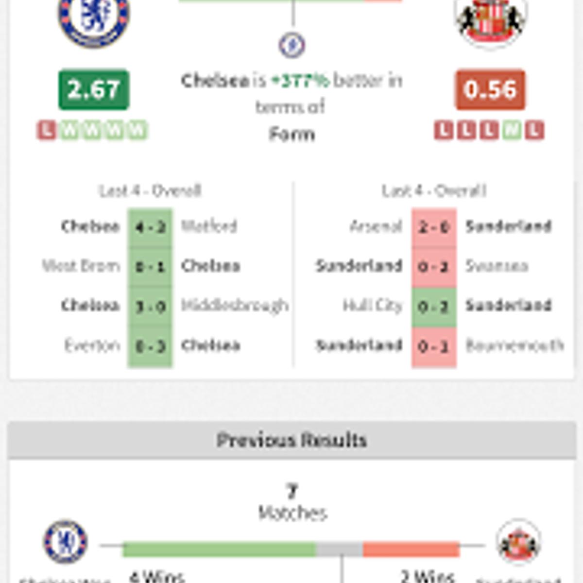 Footystats Predictions