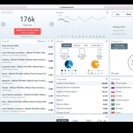 GoSquared Trends Dashboard - The simple, curated, and real time web analytics reporting dashboard.