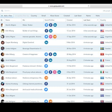 GoSquared People CRM – one place for all your leads, users and customers.