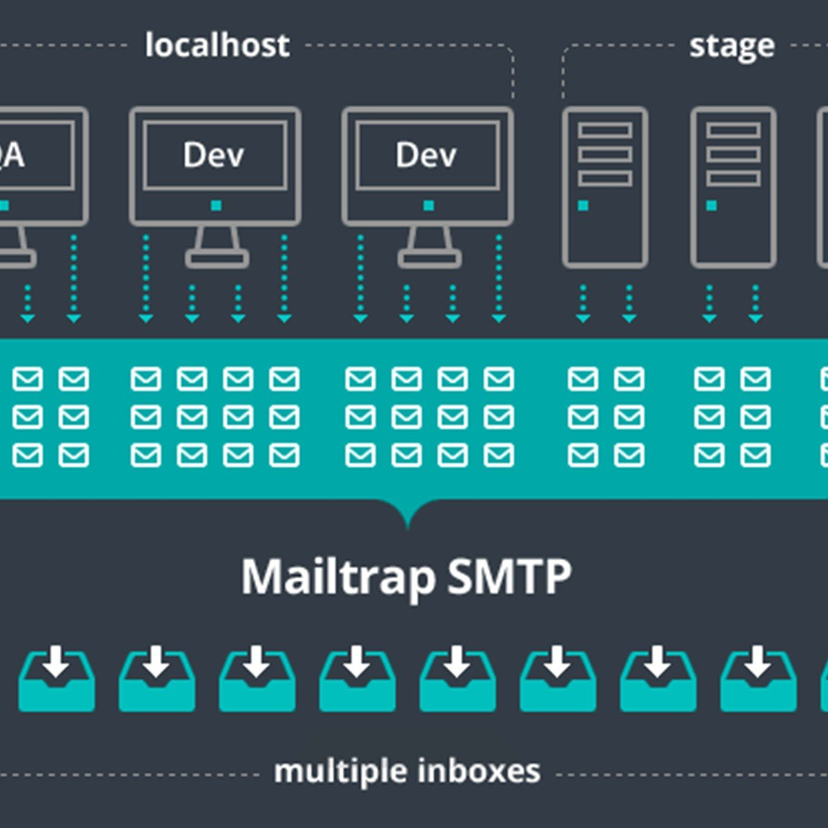Mailtrap Alternatives and Similar Websites and Apps