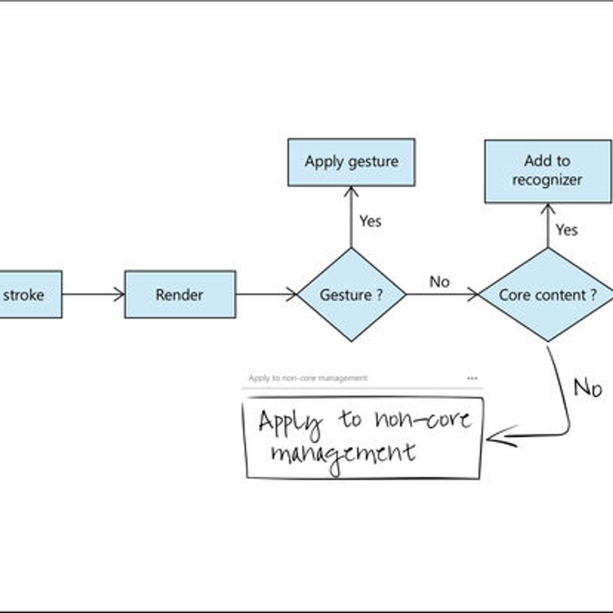 Mark Flowcharts Diagrams Alternatives And Similar Apps