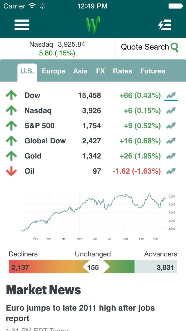 MarketWatch Alternatives and Similar Apps and Websites ... Marketwatch Official Site