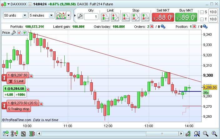 Forex Charts Online with indicators | FOREXPRO