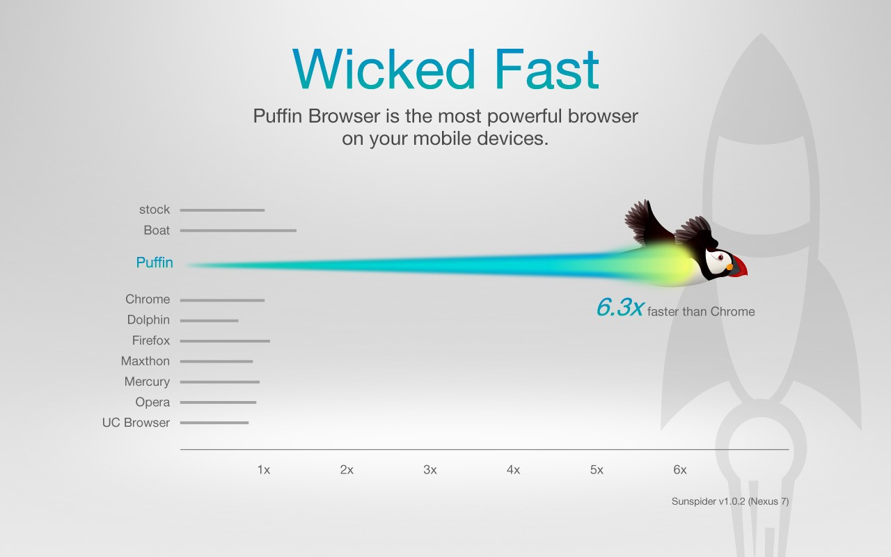 Puffin Web Browser Alternatives and Similar Software - AlternativeTo net
