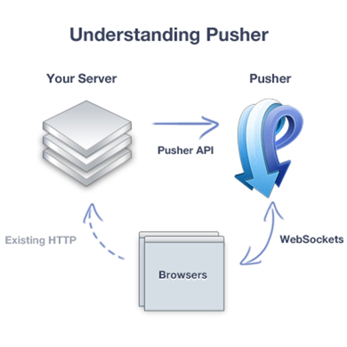 Pusher Alternatives and Similar Software - AlternativeTo net