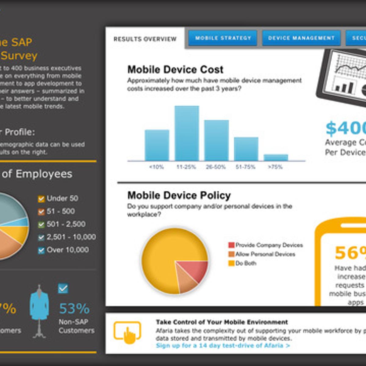 Free SAP BusinessObjects Alternatives - AlternativeTo net