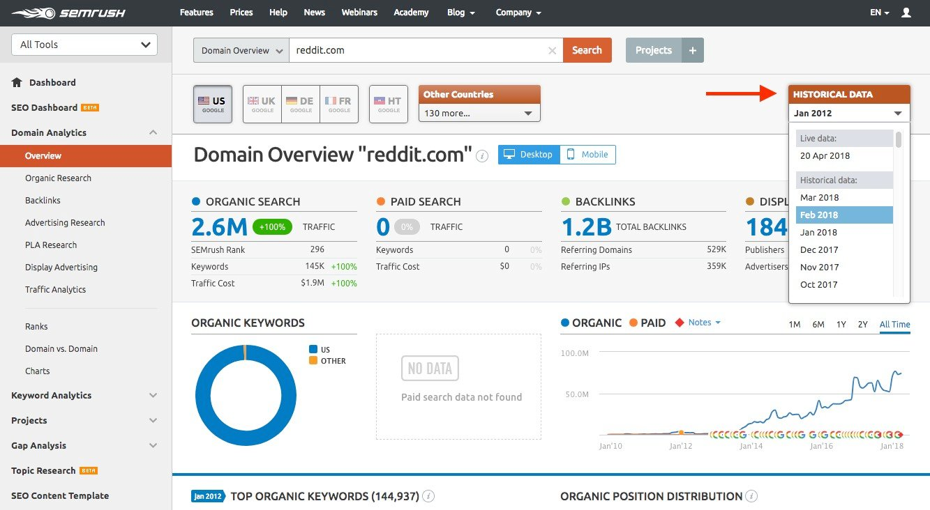 SEMrush keyword research tools