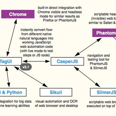 TagUI Alternatives and Similar Software - AlternativeTo net