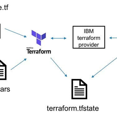 Codedeploy Using Terraform