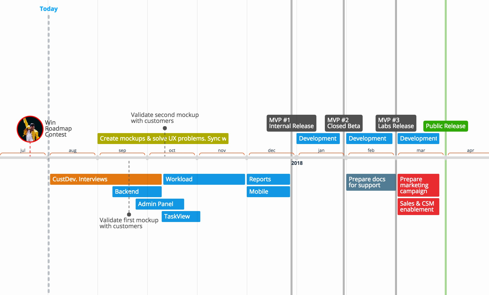 time graphics flexible timeline alternatives and similar software