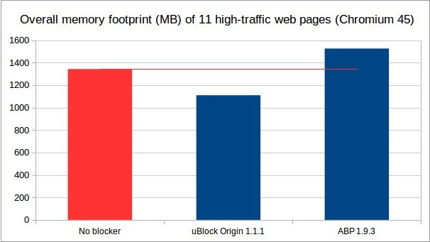 uBlock Origin Reviews, Features, and Download links