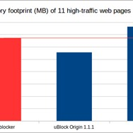 On average, uBlock Origin does make your browser run leaner